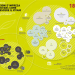 """L'infografica dell'indagine """"Fondazioni d'impresa per i giovani"""""""
